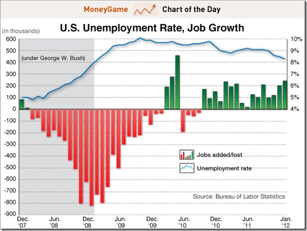 chart-of-the-day-unemployment-rate-job-growth-feb-3-2012